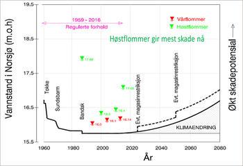 Diagram som viser forskjell på vår- og høstflommer i Skiensvassdraget.