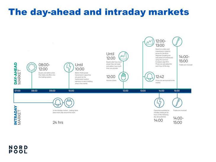 Illustrasjon av markeder