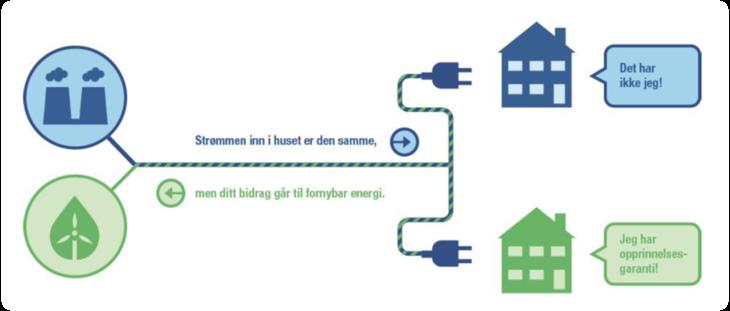 Illustrasjon på bruk av opprinnelsesgarantier. Kilde: Energi Norge.